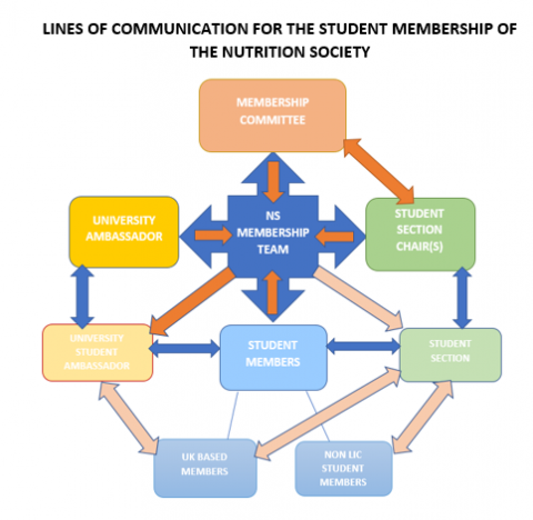 LINES OF COMMUNICATION FOR THE STUDENT MEMBERSHIP OF THE NUTRITION SOCIETY